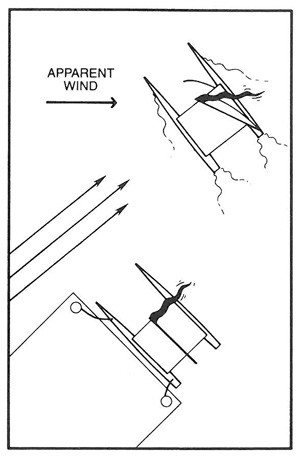 The Basics of Sailing, Apparent Wind