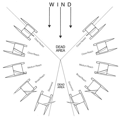 The Basics of Sailing, Wind is the Key