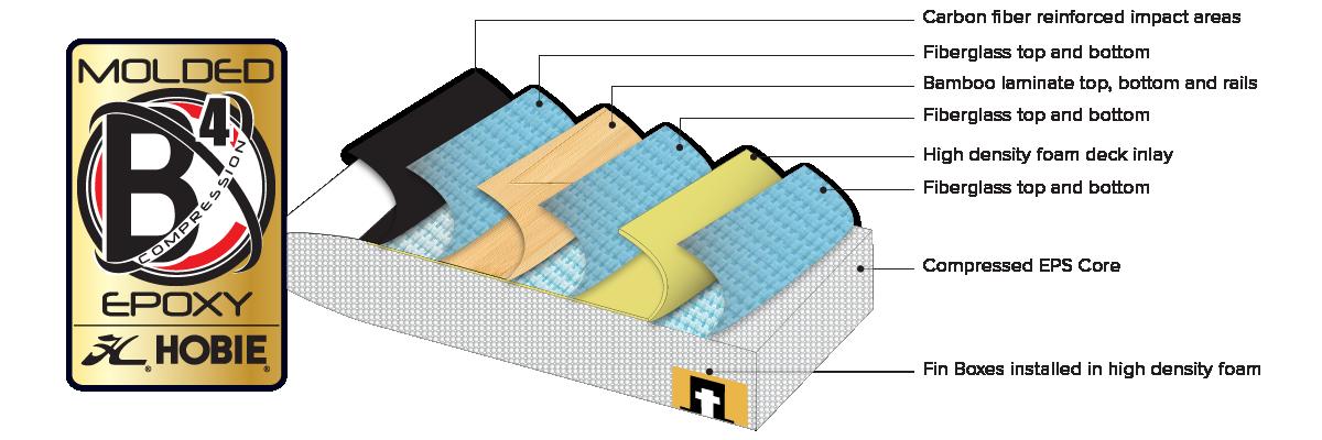 Hobie BCX4 SUP Construction Technology