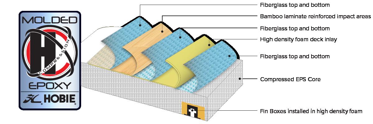 Hobie HCX SUP Construction Technology